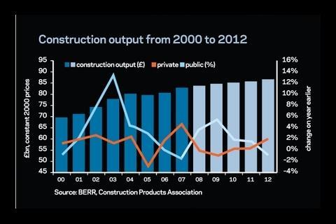 Source: BERR, Construction Products Association